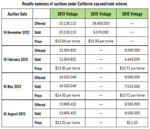 California Auction Results August 2013