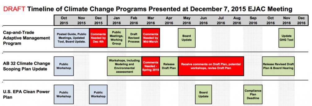 Draft 2016 EJAC Timeline